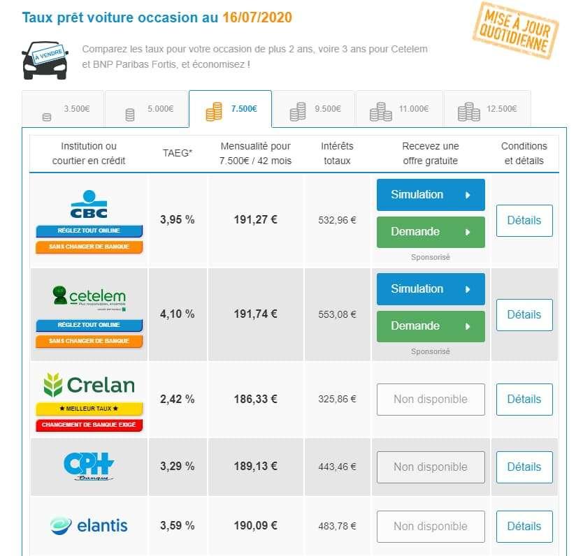 Credit-auto.be - tableau de comparaison