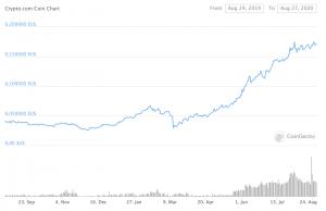 cours de la crypto monnaie CRO