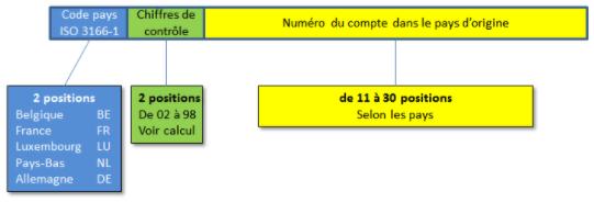 Composition Numéro de compte IBAN
