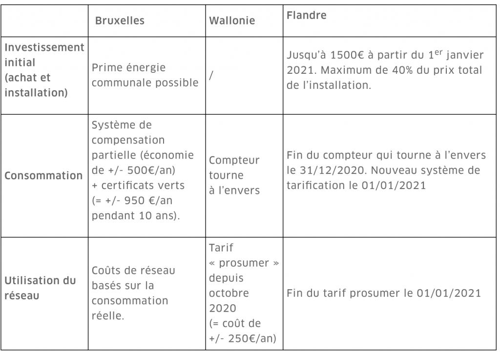 résumé des aides et primes régionales pour une installation de panneaux photovolatïques
